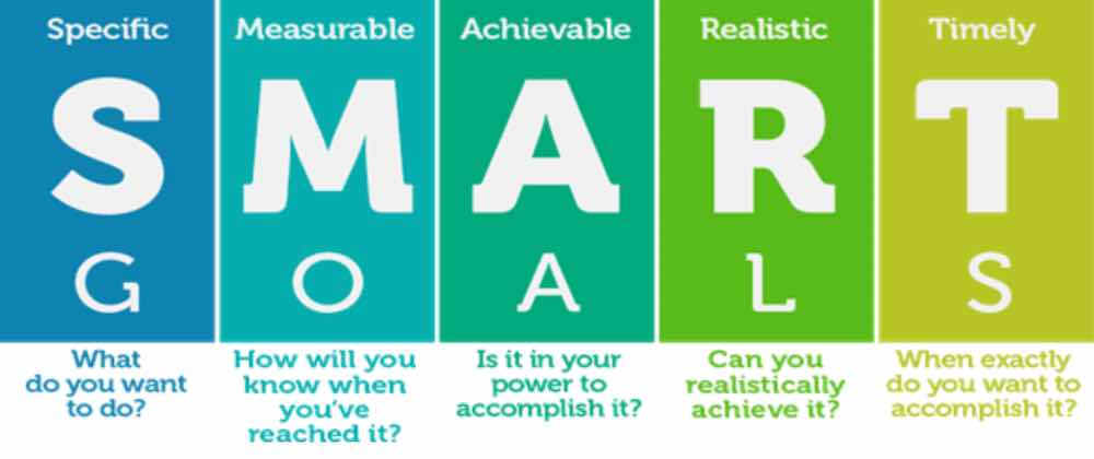 Menyusun Smart Goal
