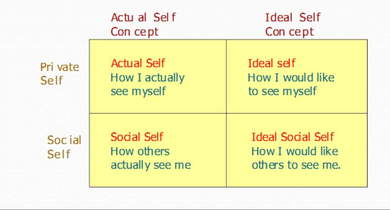 Dimensi Dalam Self Concept